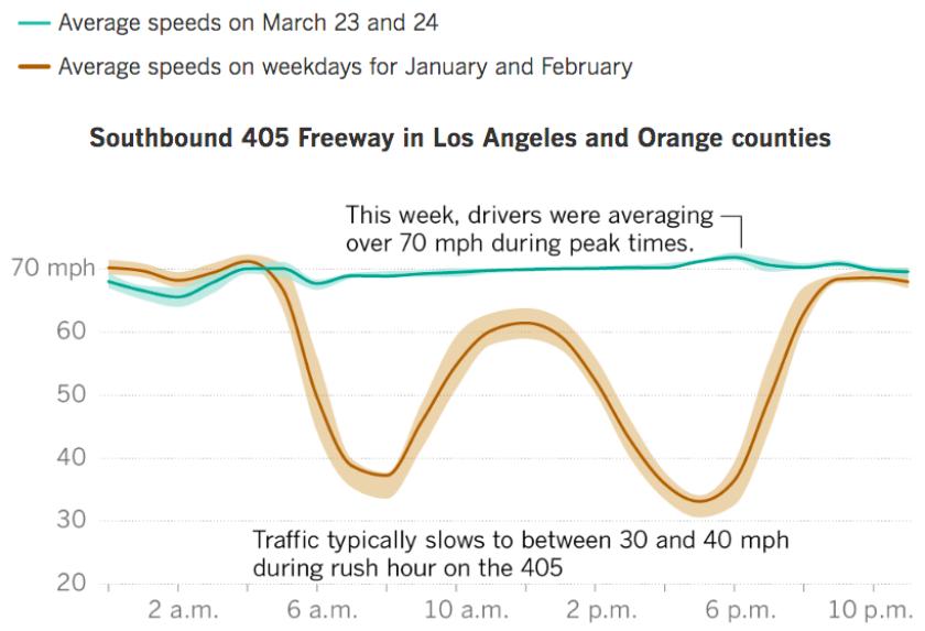 405 traffic during coronavirus - higher-res