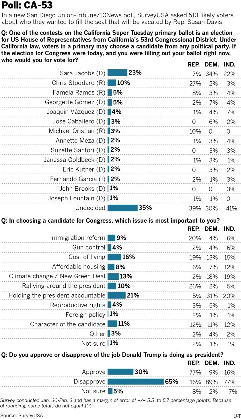 000000-sd-me-g-53rd-poll-01.jpg
