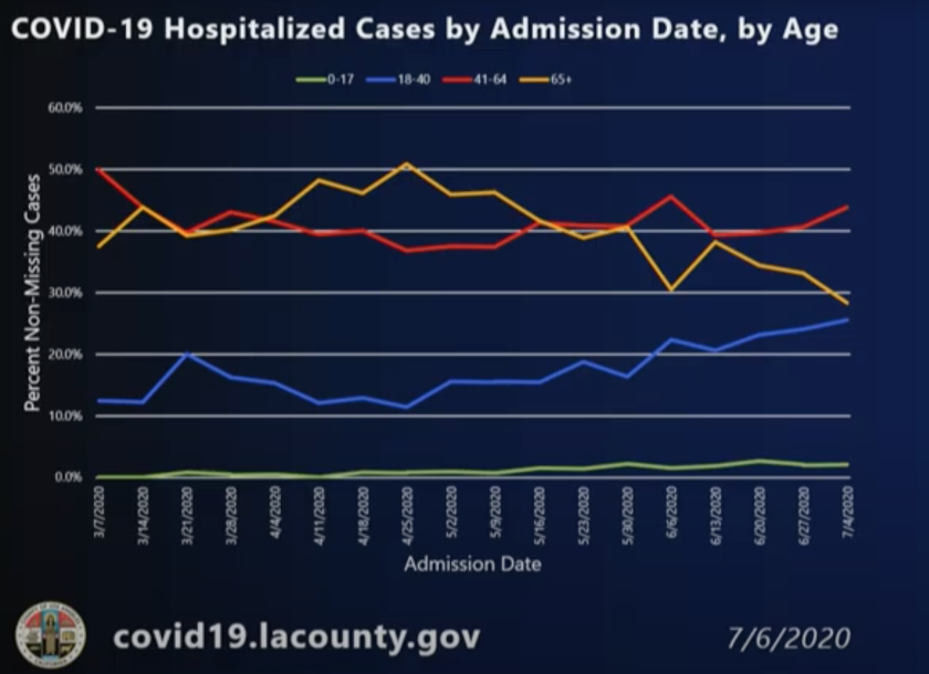 COVID-19 hospitalized cases by admission date by age, according to L.A. County.