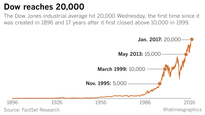 The Dow Jones industrial average surpasses 20,000 for the first time.