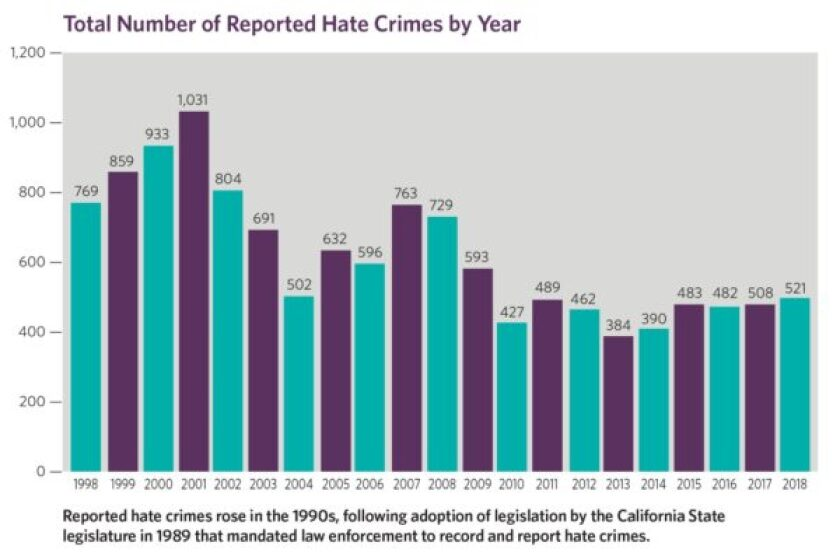 Total number of reported hate crimes by year