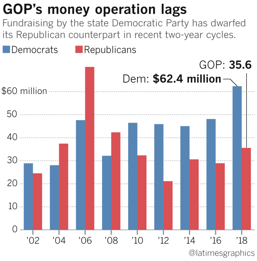 GOP's money operation lags