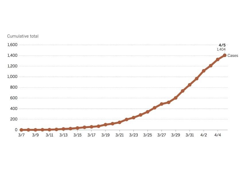 sd-case-chart-0330