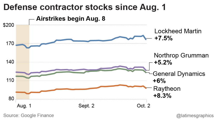 Defense contractor stocks are up sing Aug. 1