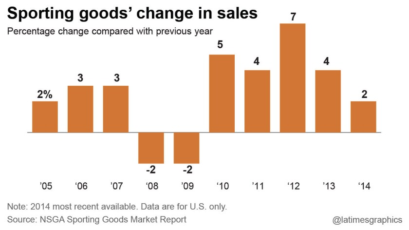 Sporting goods' change in sales