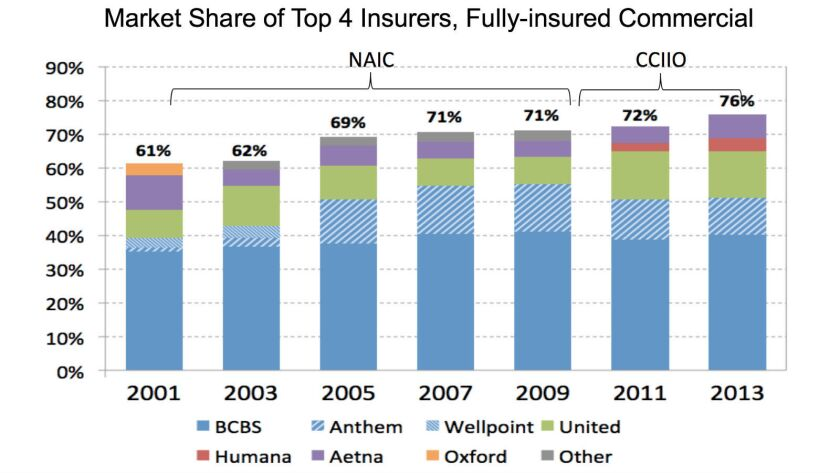 The nationwide market share of the top four health insurers increased from 61% in 2001 to 76% in 2013.
