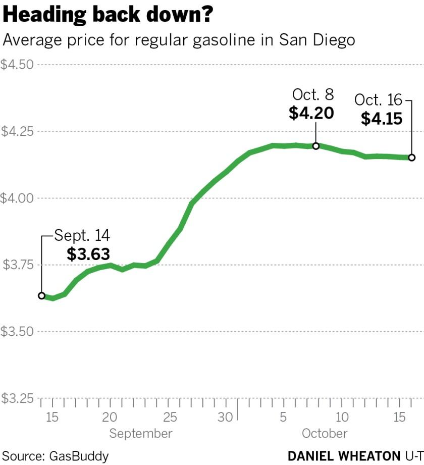 469535-w1-sd-fi-g-gas-prices-01.jpg