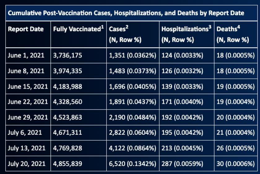 Cumulative post-vaccination cases