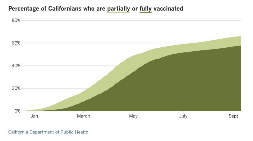 As of Friday, 66.1% of California residents are at least partially vaccinated and 57.8% are fully vaccinated.