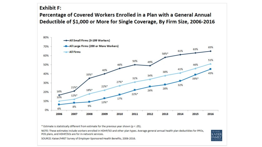The percentage of workers with deductibles of $1,000 or more has been soaring since well before the enactment of Obamacare — to 51% this year from only 10% in 2006.