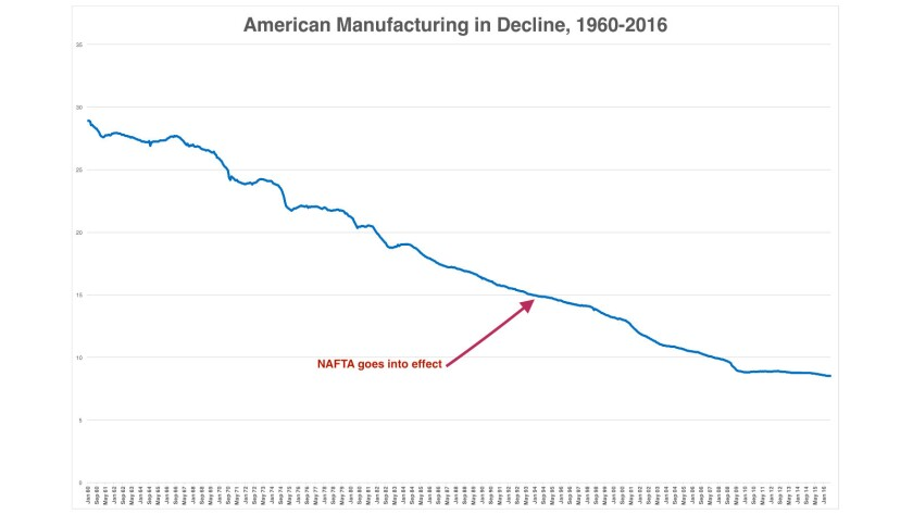 It's not NAFTA: U.S. manufacturing as a percentage of nonfarm employment has been sliding for decades, largely unrelated to NAFTA.