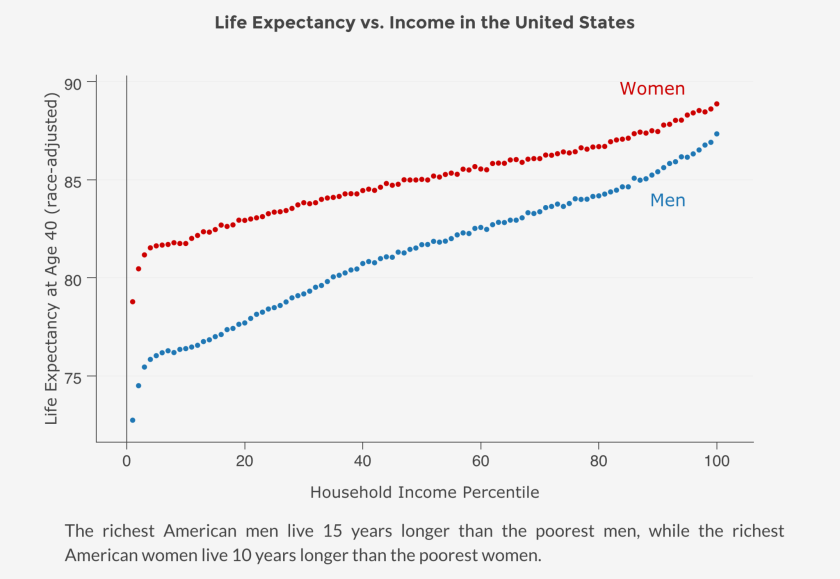 Life expectancy rises steadily with income for both men and women in the U.S.