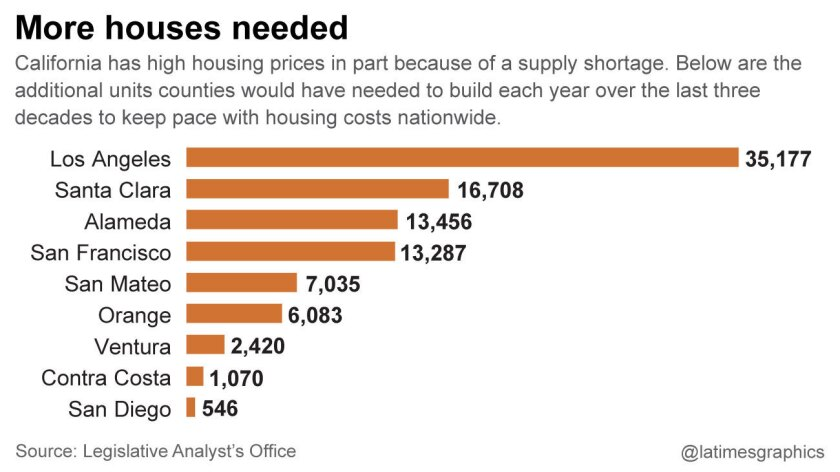 California homebuilding has fallen well behind what's needed to bring costs into line with the rest of the country.