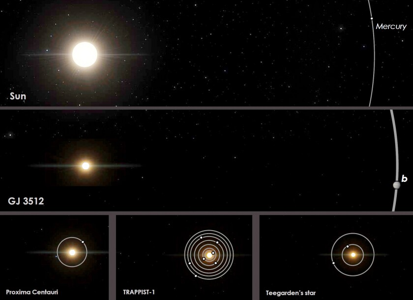 This image provided by Guillem Anglada-Escude shows a comparison of orbits of the red dwarf star GJ 3512 and its newly identified gas giant planet GJ 5312b, center, to the Earth's solar system and other nearby red-dwarf planetary systems. On Thursday, Sept. 26, 2019, astronomers reported they've found the Jupiter-like planet orbiting a star that's a mere 12% the mass of our sun. There may even be another big gas planet lurking in the GJ 3512 system 31 light-years away. (Guillem Anglada-Escude/IEEC, SpaceEngine.org via AP)
