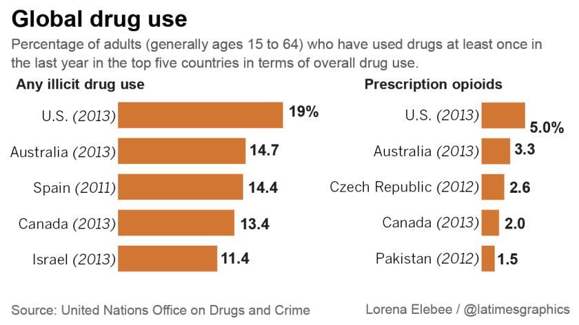 Drug use prevalence
