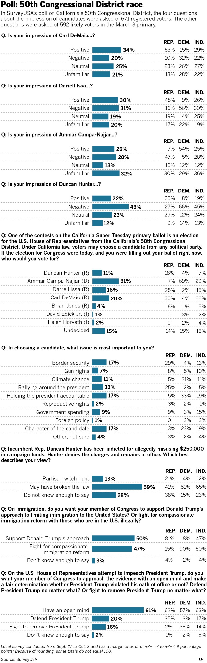 sd-me-g-50th-poll-web2-FIX-01.jpg