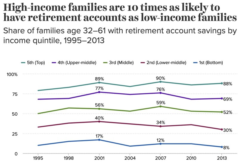 Richer households are far more likely than middle- or lower-income households to have retirement account savings.