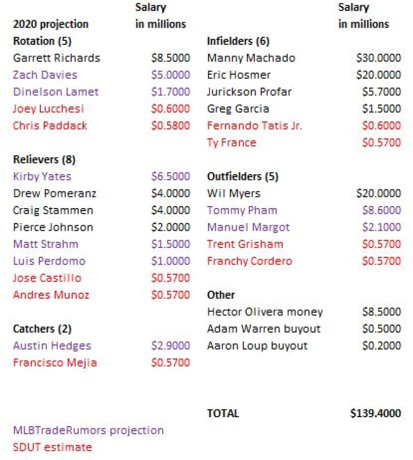 Padres opening day payroll projection as of Jan. 8, 2020.