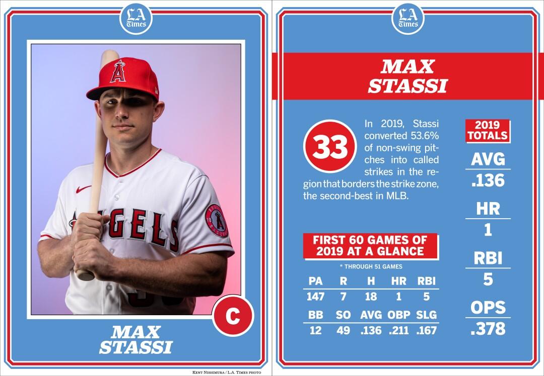 Angels catcher Max Stassi.
