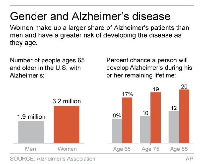 Graphic shows prevalence of Alzheimer's disease in men and women; 2c x 3 inches; 96.3 mm x 76 mm;