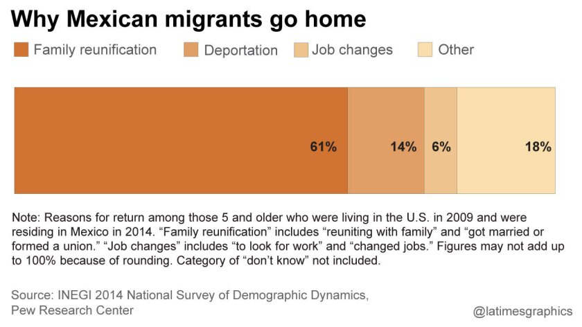 Why Mexican migrants go home