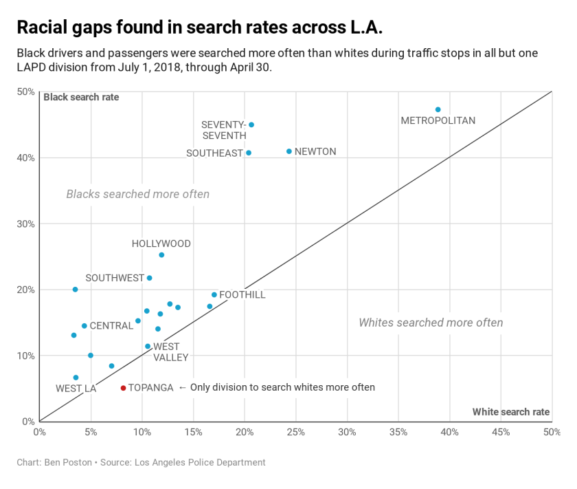 lapd-searches-by-division