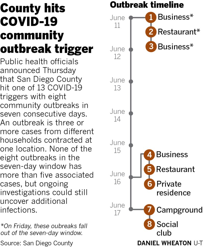 Timeline of community outbreaks that hit the trigger