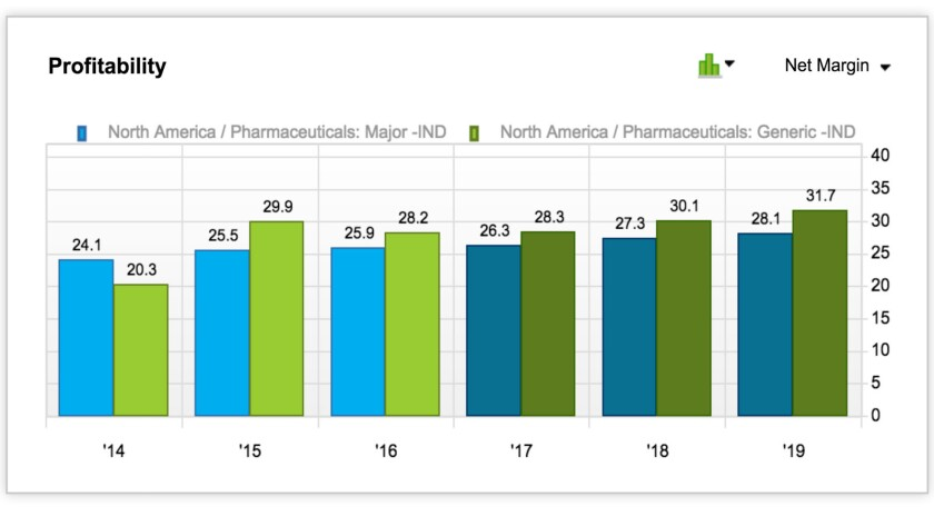 Plenty of industries would kill to have net profit margins as healthy as major drug companies (blue columns) and generics makers (green).