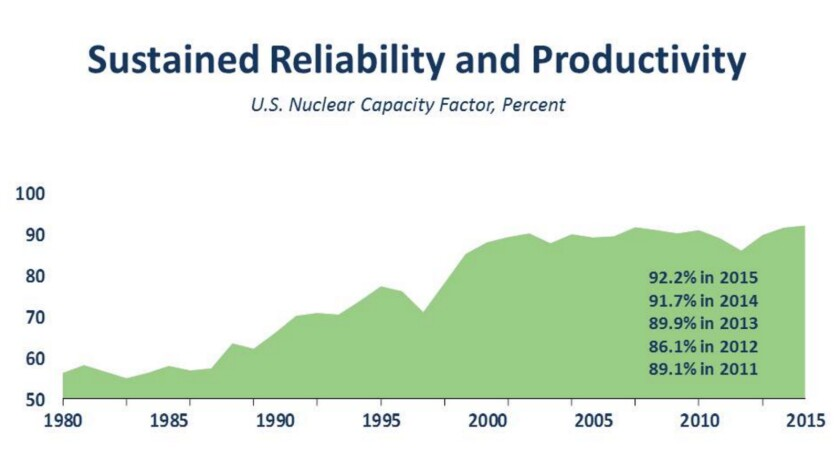 US nuclear plants operated at a record 92.2% of capacity in 2015, but improving on that record will be difficult.