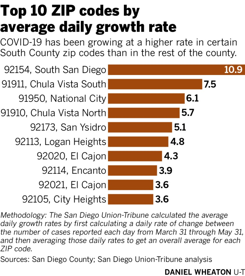 Top 10 ZIP codes by average daily growth rate.