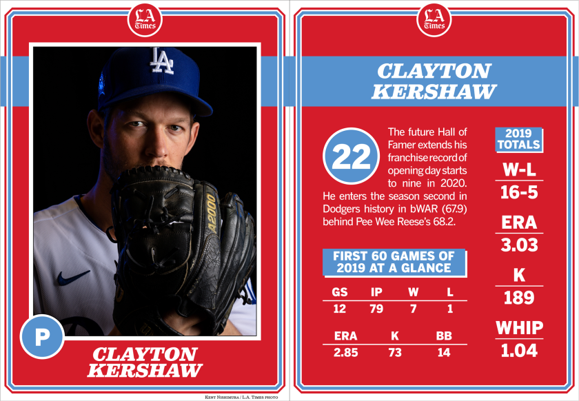 Dodgers pitcher Clayton Kershaw.
