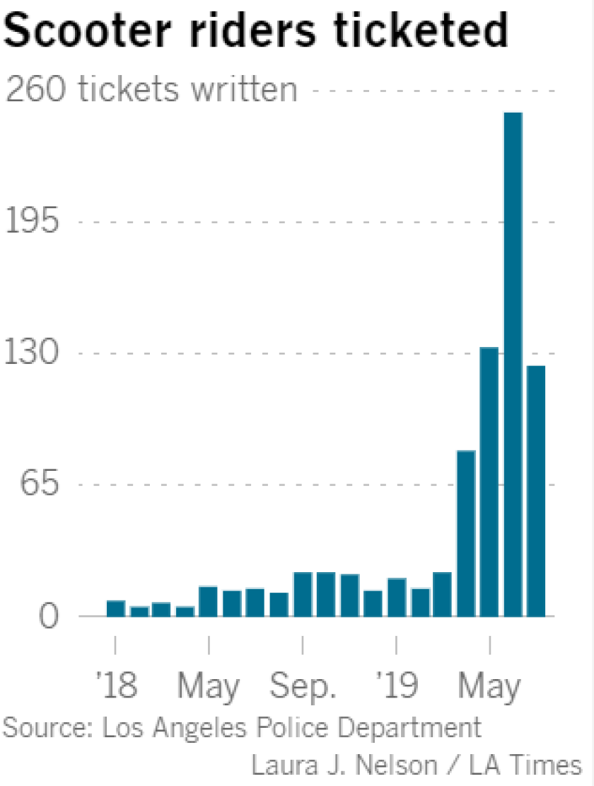A chart showing the sharp increase in monthly tickets written to scooter riders