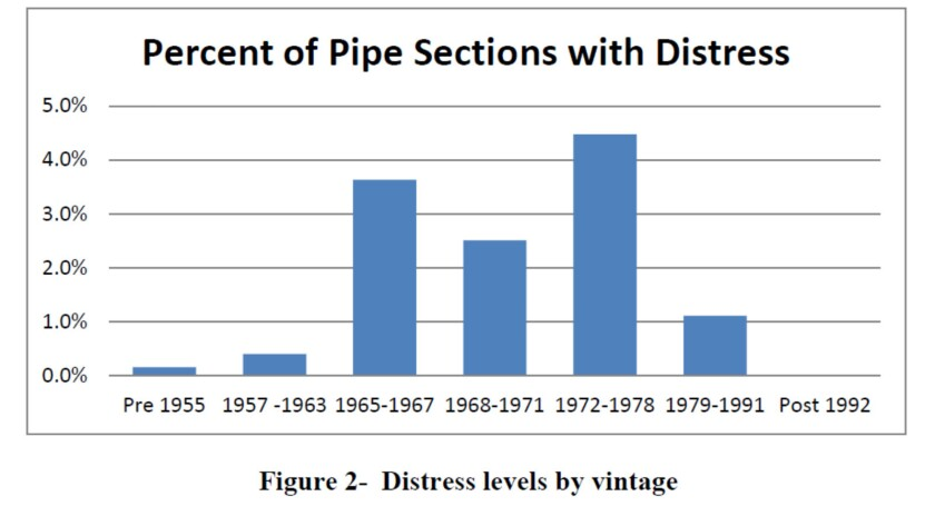 Most major failures of concrete water lines can be traced to pipe manufactured in 1972-1978, when ma