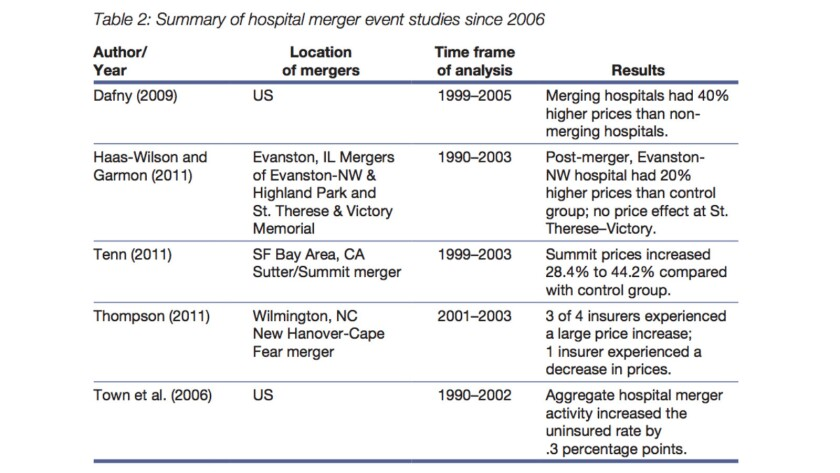 Healthcare mergers almost invariably drove up prices, according to this overview of empirical studies by the Robert Wood Johnson Foundation.