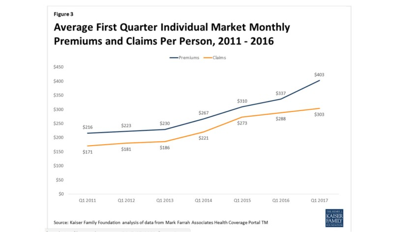 Individual health insurance premiums rose about four times faster than claims in the first quarter o