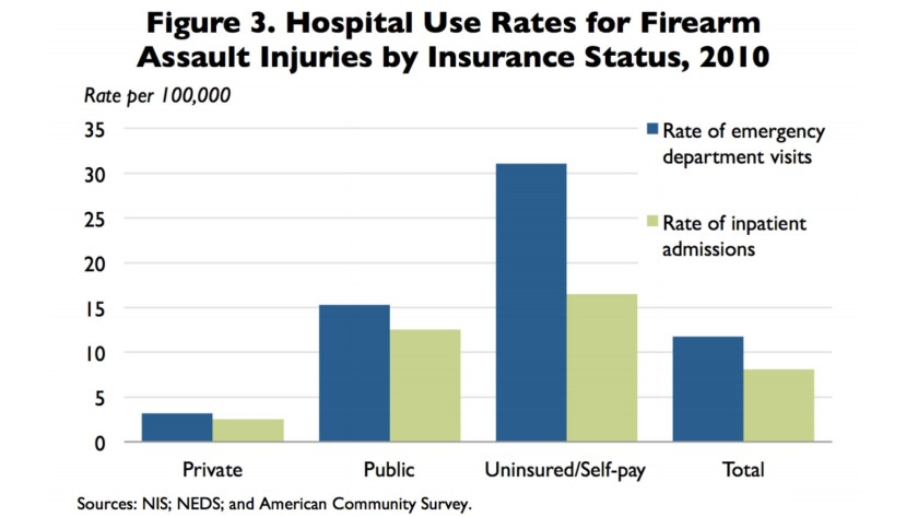 Before the Affordable Care Act, nearly a third of those requiring ER treatment for gunshots were uni