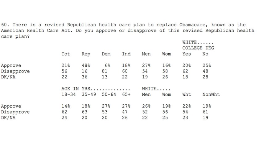 A recent poll showed that Americans almost universally abominated the Republicans' Obamacare repeal