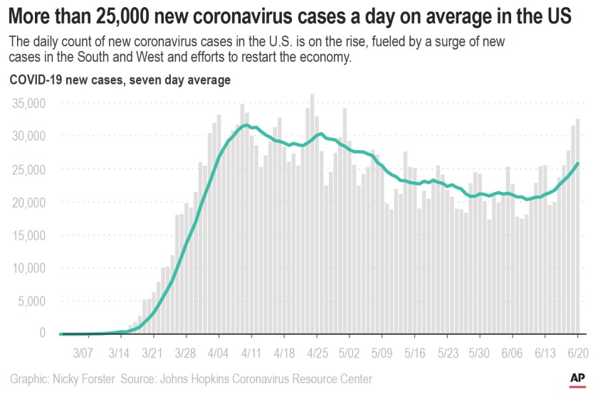 The daily count of new coronavirus cases in the U.S. is on the rise