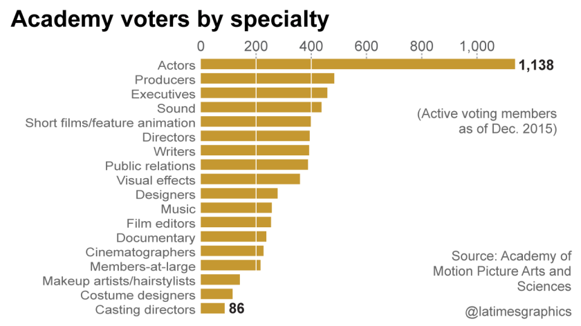Academy voters by specialty
