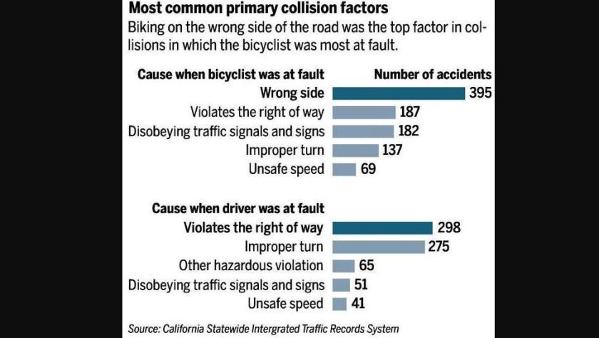 the majority of drivers involved in collisions are