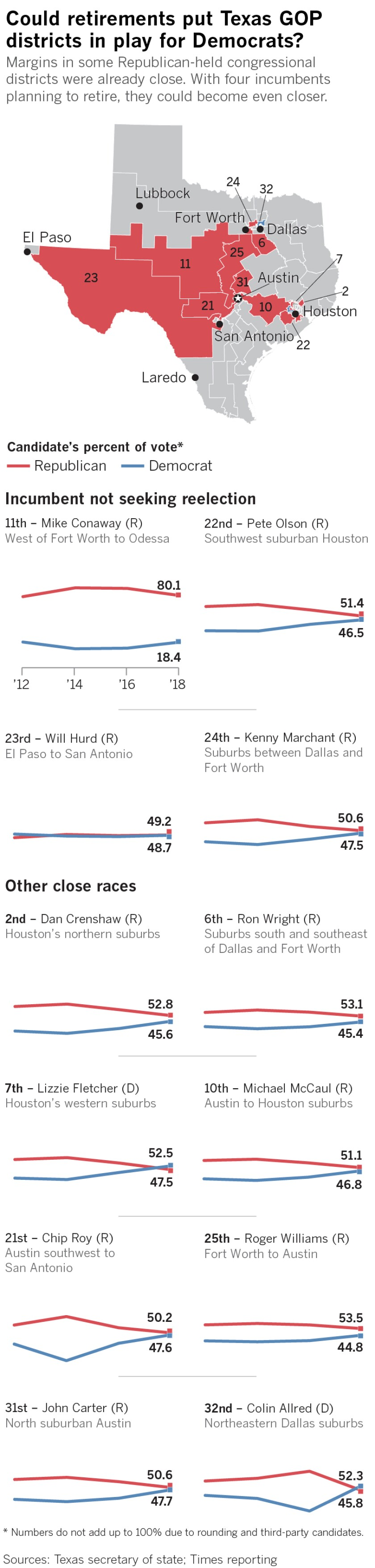 Margins in some Republican-held congressional districts were already close. With a string of Texas Republican congressmen announcing their plans to retire, the spotlight is on the Lone Star State's suburbs, where Democrats stand to gain from changing demographics and women moving away from the GOP.
