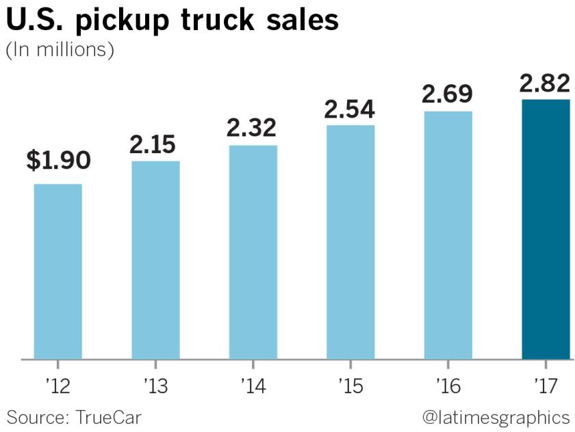 la-fi-g-hy-auto-show-setup-pickups-sales-20181126