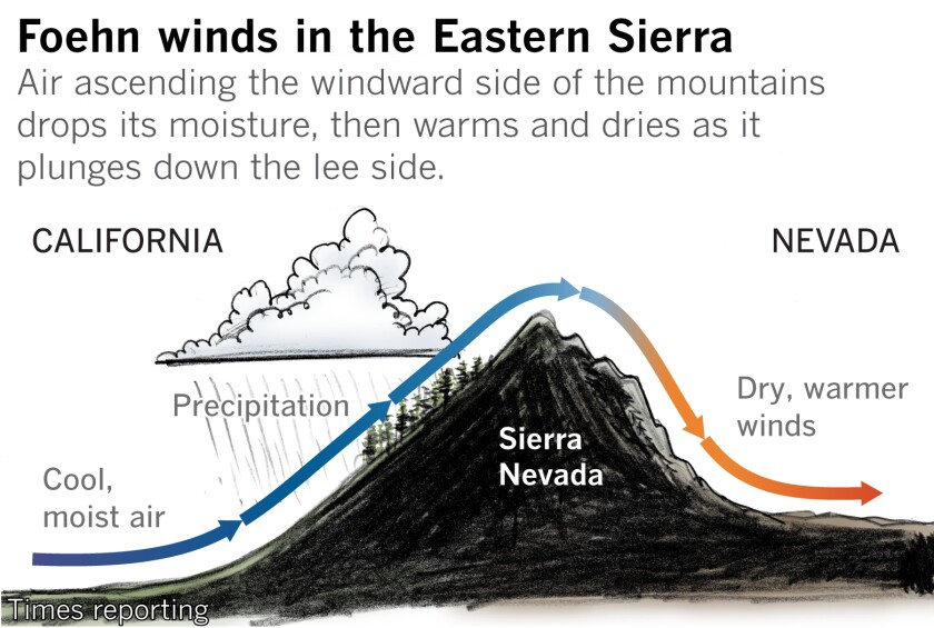 The winds that fed the Mountain View fire.