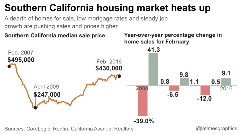 Southern California home buyers face fierce competition and