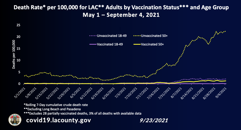 Death rate per 100,000 residents for L.A. County adults by vaccination status and age group