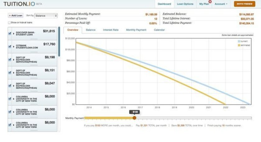 Tuition.io makes graphs of users' student loans.