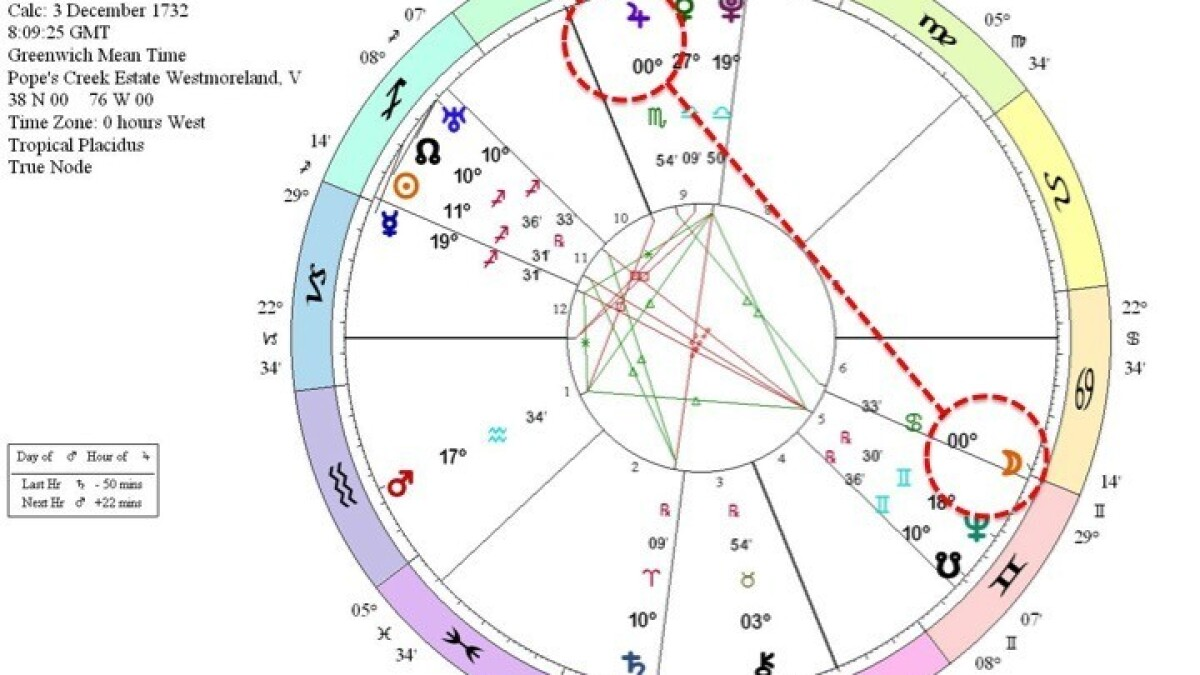 Astrologers predict a Hillary Clinton victory is in the stars - Los