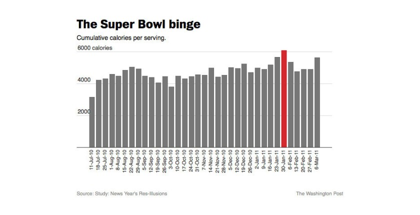 This country consumes a disgusting amount of food during the Super Bowl.