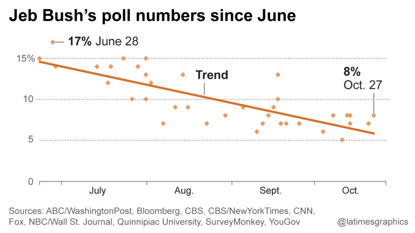 Jeb Bush poll numbers