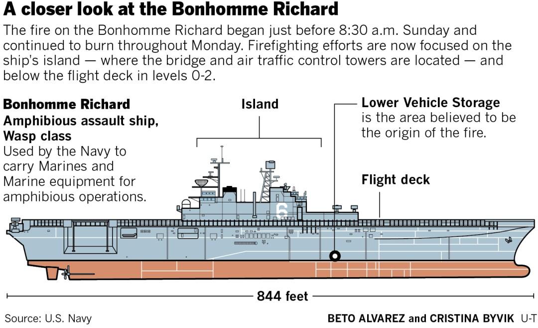 A diagram of the Bonhomme Richard